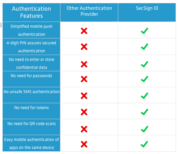 sms vs auth features