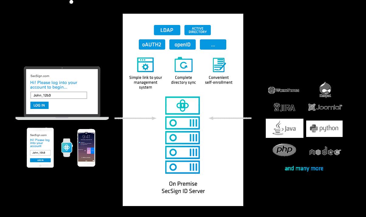 LDAP and Active Directory | SecSign 2FA