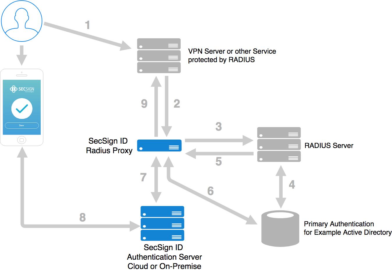 SecSignID Radius Proxy   SecSign 2FA